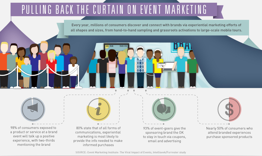 experience marketing Want to maximize your experiential content marketing these 7 tips can be applied to restaurants, hotels, events, conferences & retail to create content.