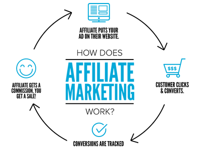 If you haven't got a blogging clue about affiliate marketing