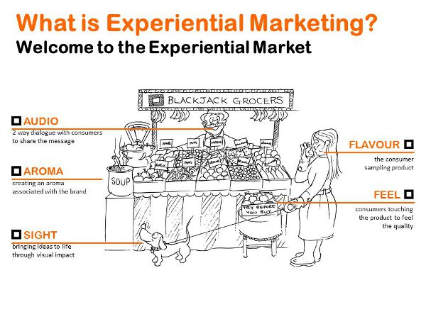 experiential activations definition